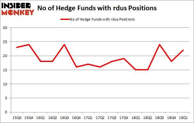 No of Hedge Funds with RDUS Positions
