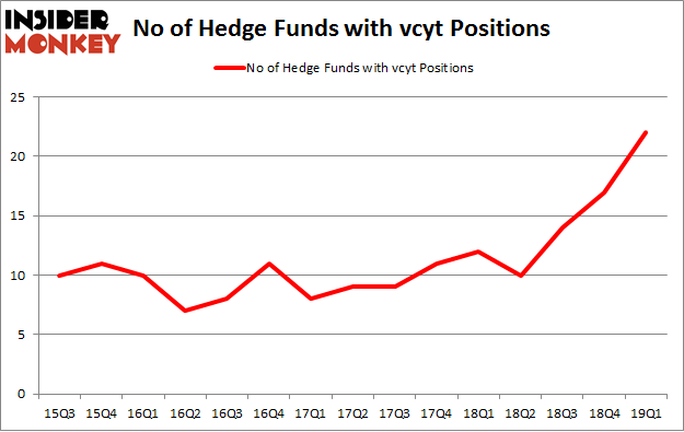 No of Hedge Funds with VCYT Positions