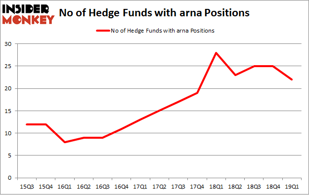 No of Hedge Funds with ARNA Positions