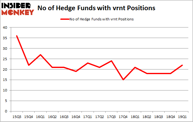 No of Hedge Funds with VRNT Positions