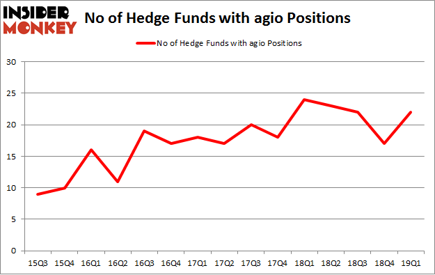 No of Hedge Funds with AGIO Positions