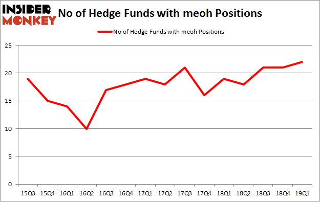 No of Hedge Funds with MEOH Positions