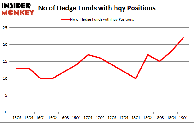 No of Hedge Funds with HQY Positions