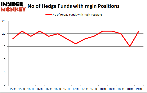 No of Hedge Funds with MGLN Positions