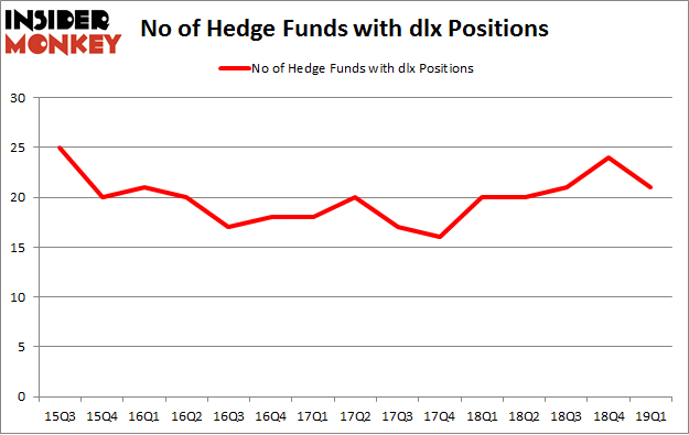 No of Hedge Funds with DLX Positions