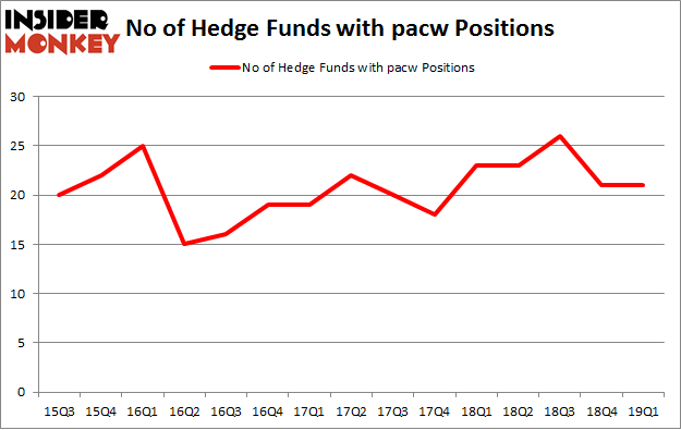 No of Hedge Funds with PACW Positions