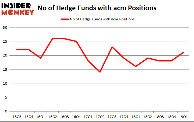No of Hedge Funds with ACM Positions