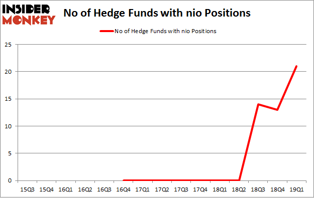 No of Hedge Funds with NIO Positions