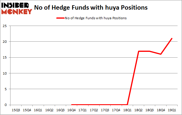 No of Hedge Funds with HUYA Positions