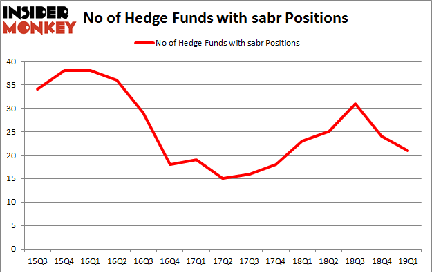 No of Hedge Funds with SABR Positions