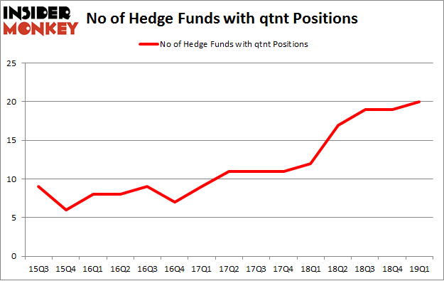 No of Hedge Funds with QTNT Positions