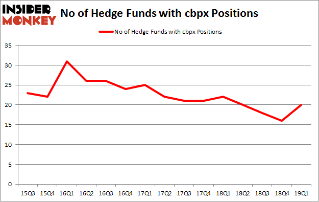 No of Hedge Funds with CBPX Positions