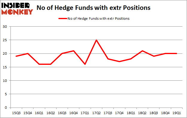 No of Hedge Funds with EXTR Positions