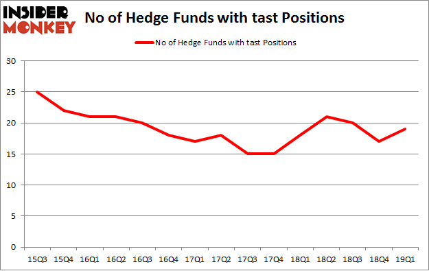 No of Hedge Funds with TAST Positions