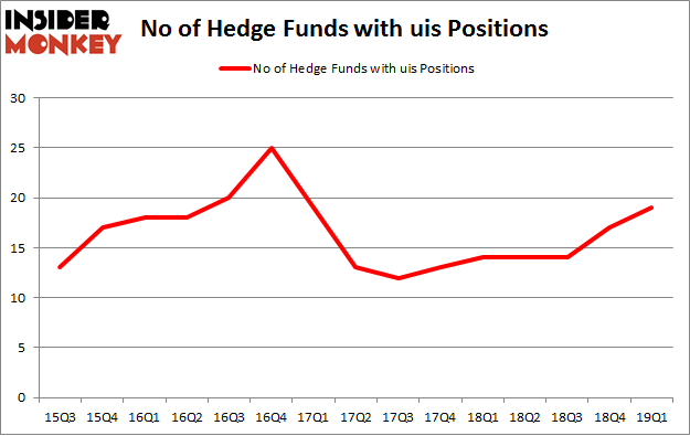 No of Hedge Funds with UIS Positions