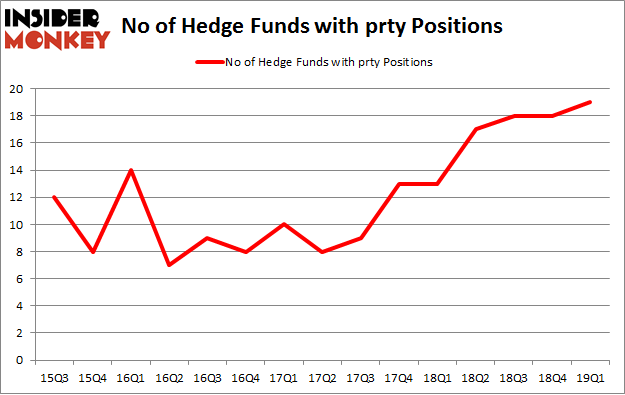 No of Hedge Funds with PRTY Positions