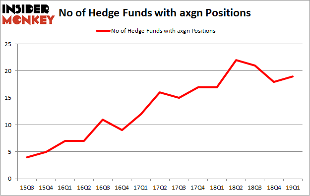 No of Hedge Funds with AXGN Positions