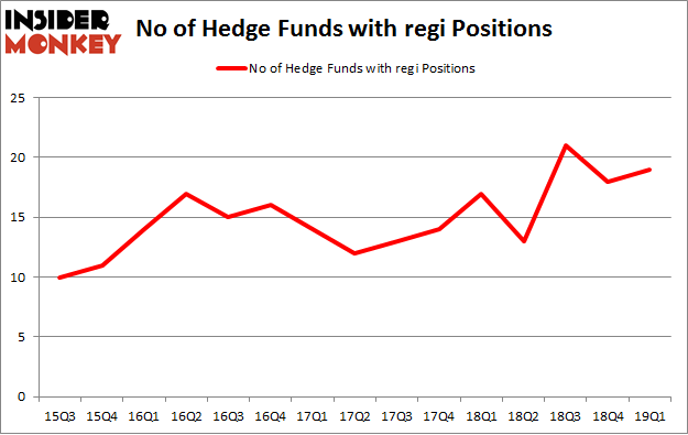 No of Hedge Funds with REGI Positions