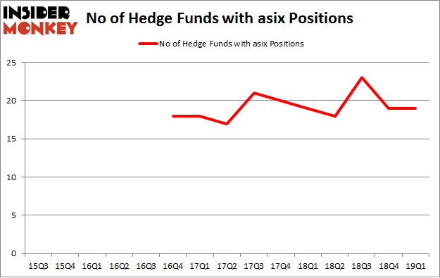 No of Hedge Funds with ASIX Positions