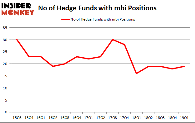 No of Hedge Funds with MBI Positions
