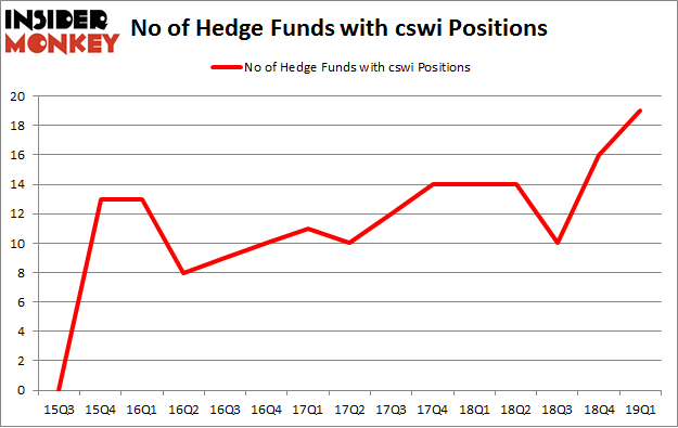 No of Hedge Funds with CSWI Positions