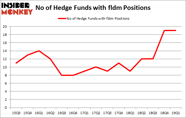 No of Hedge Funds with FLDM Positions