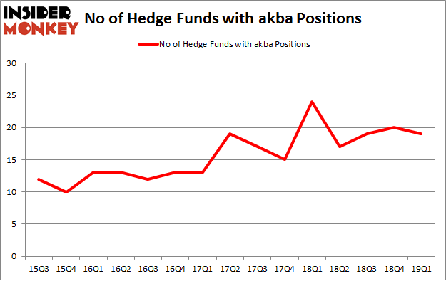 No of Hedge Funds with AKBA Positions