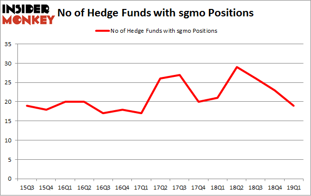 No of Hedge Funds with SGMO Positions