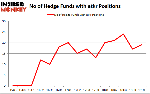 No of Hedge Funds with ATKR Positions