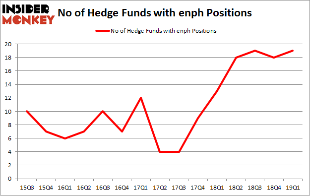 No of Hedge Funds with ENPH Positions