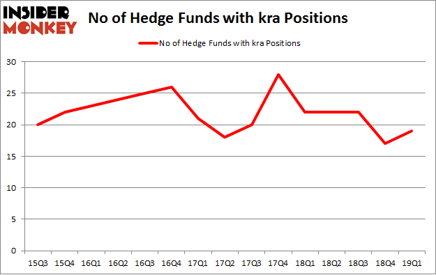 No of Hedge Funds with KRA Positions