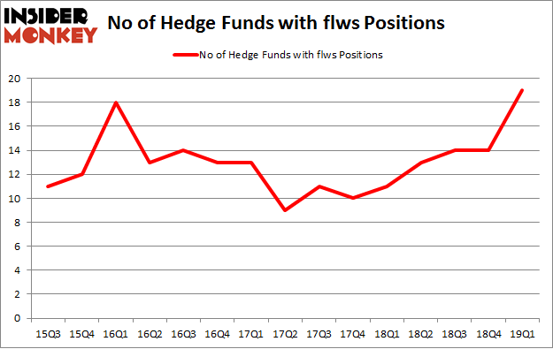 No of Hedge Funds with FLWS Positions