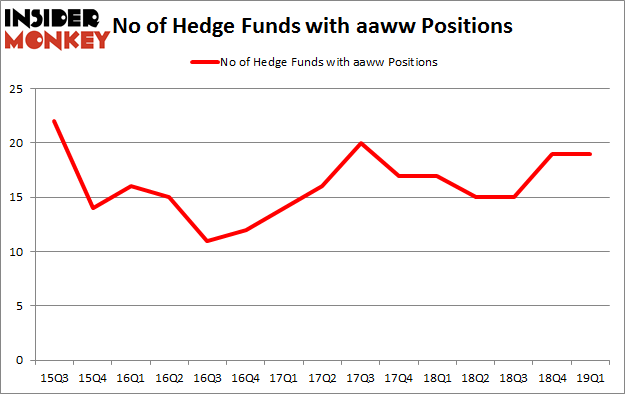 No of Hedge Funds with AAWW Positions