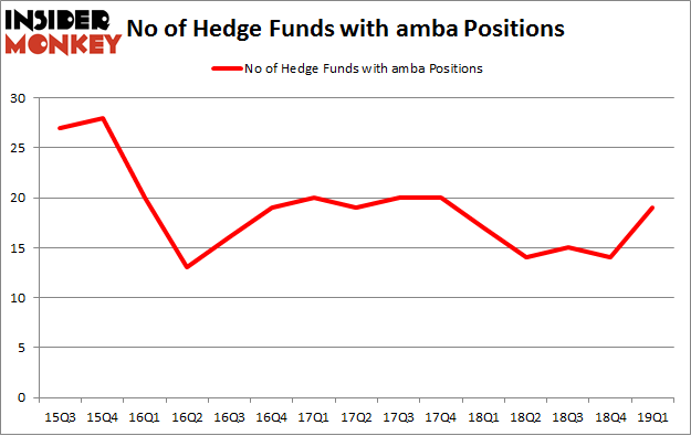 No of Hedge Funds with AMBA Positions