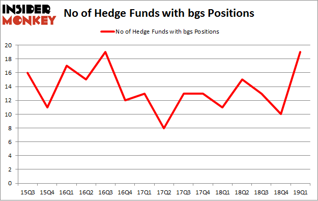 No of Hedge Funds with BGS Positions