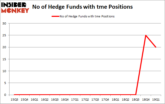 No of Hedge Funds with TME Positions