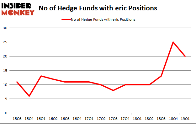No of Hedge Funds with ERIC Positions