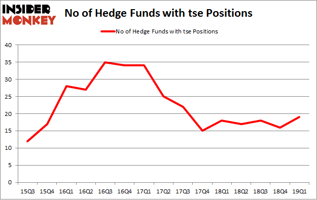 No of Hedge Funds with TSE Positions