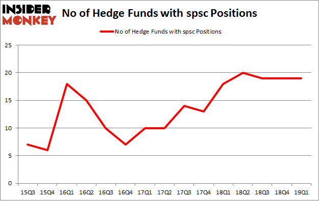 No of Hedge Funds with SPSC Positions