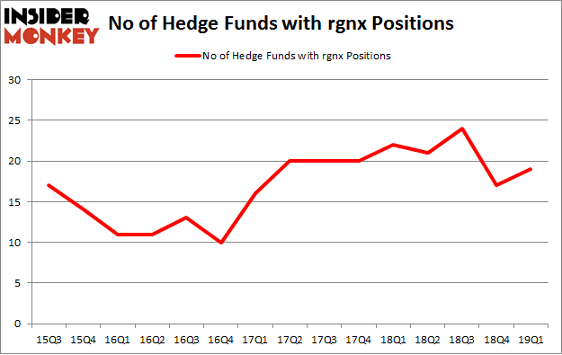 No of Hedge Funds with RGNX Positions