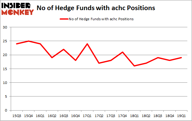 No of Hedge Funds with ACHC Positions