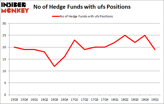 No of Hedge Funds with UFS Positions