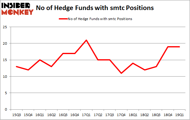 No of Hedge Funds with SMTC Positions