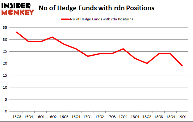 No of Hedge Funds with RDN Positions