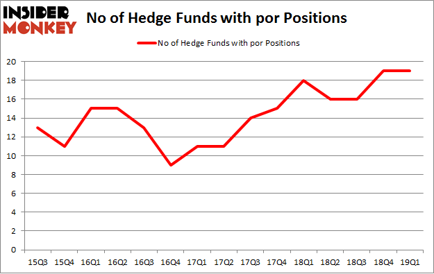 No of Hedge Funds with POR Positions