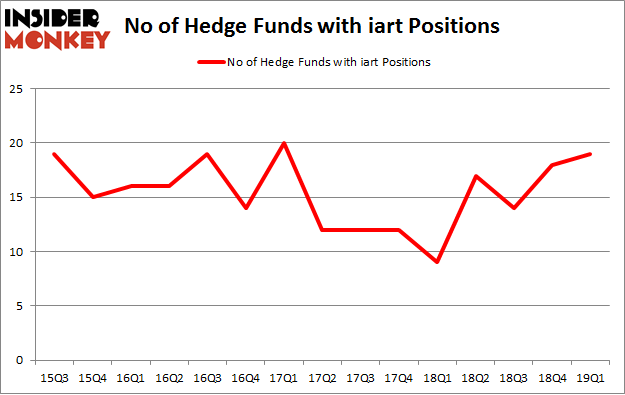 No of Hedge Funds with IART Positions