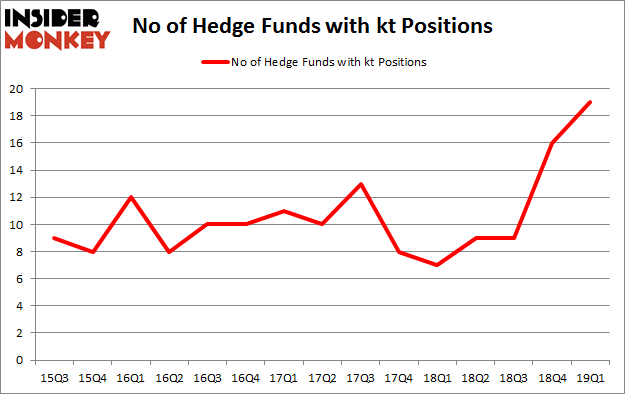 No of Hedge Funds with KT Positions