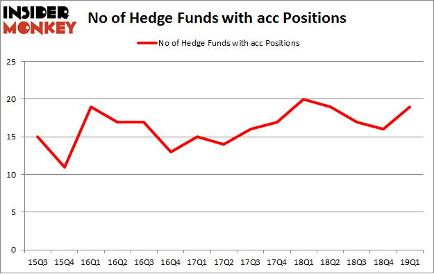 No of Hedge Funds with ACC Positions
