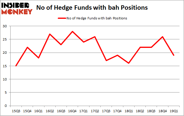 No of Hedge Funds with BAH Positions