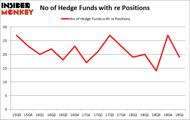 No of Hedge Funds with RE Positions